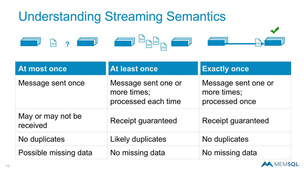 streaming semantics