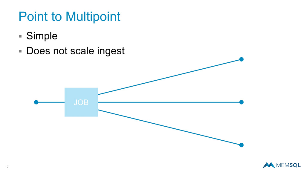 point to multipoint