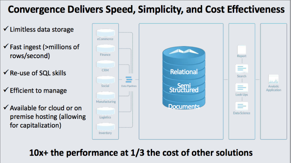 SingleStore's convergence offers 10x the performance at one-third the cost