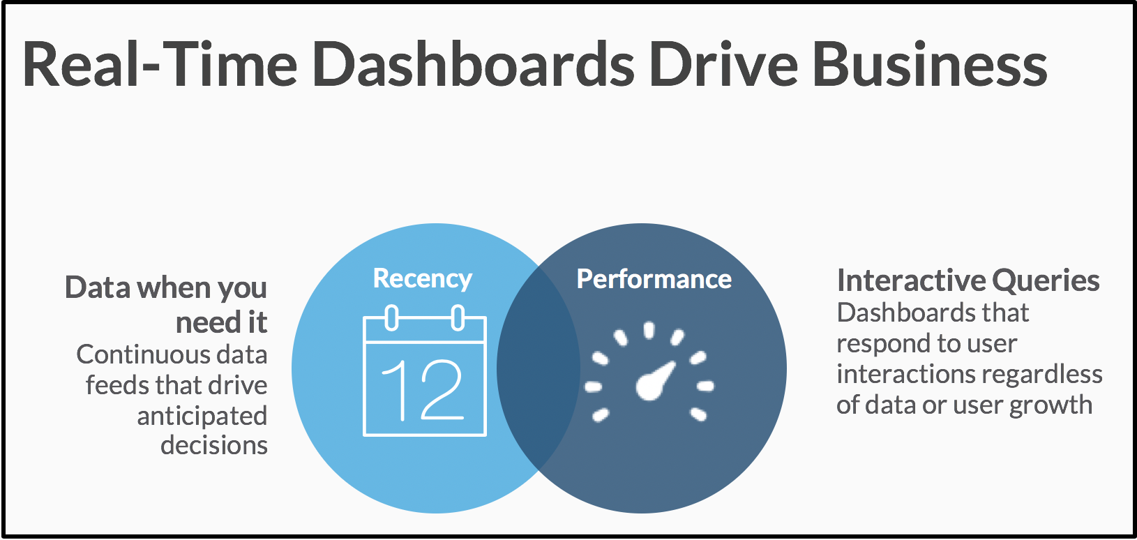 Real-time dashboards have both display and query capability.