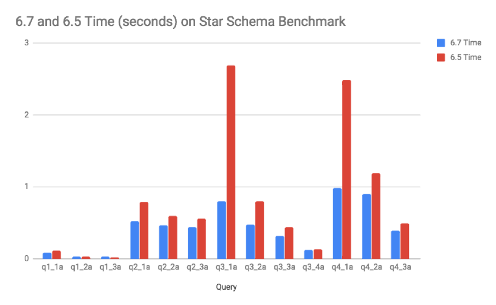 Comparing SingleStore DB 6.7 performance to a previous version on a star schema benchmark