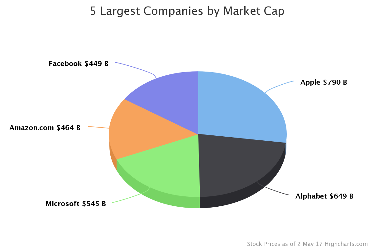Market Cap of World's Largest Companies