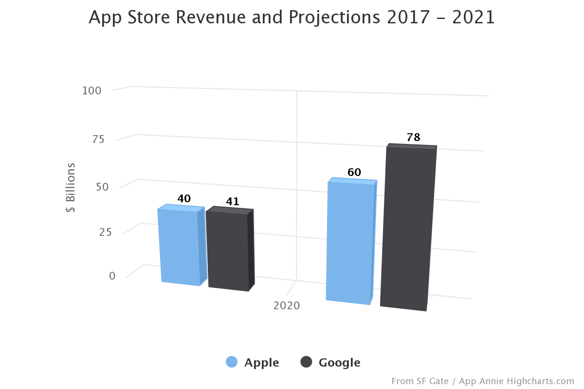 App Store Revenue and Projections