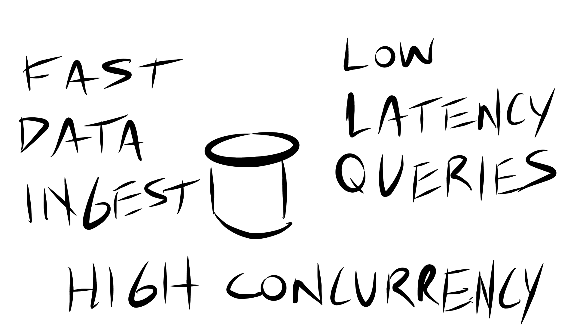Fast Ingest Low Latency Queries High Concurrency