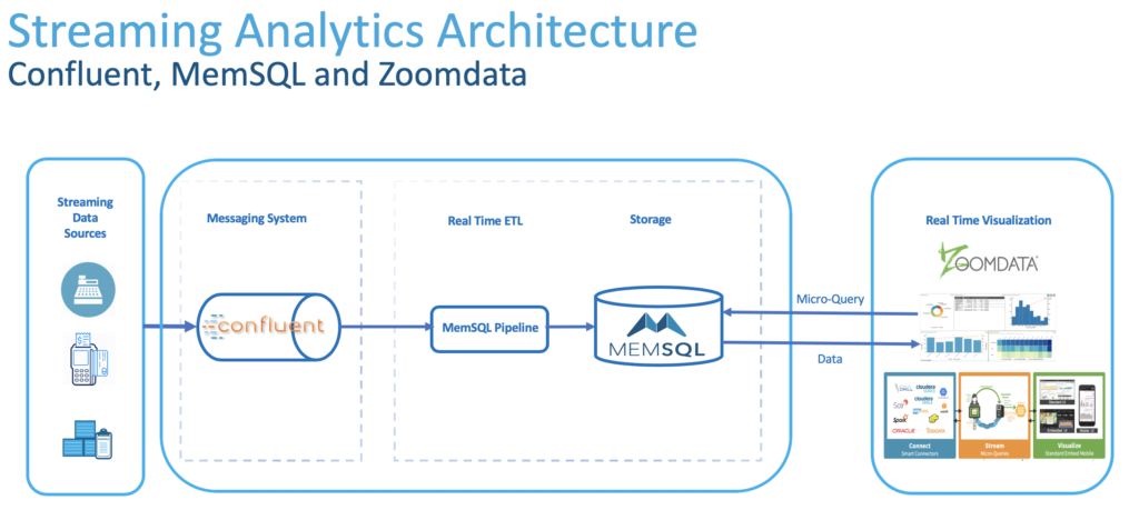 Reference architecture for streaming analytics