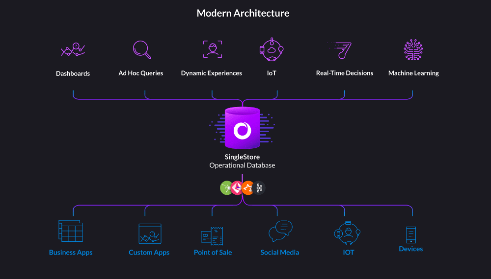 Modern Architecture with MemSQL